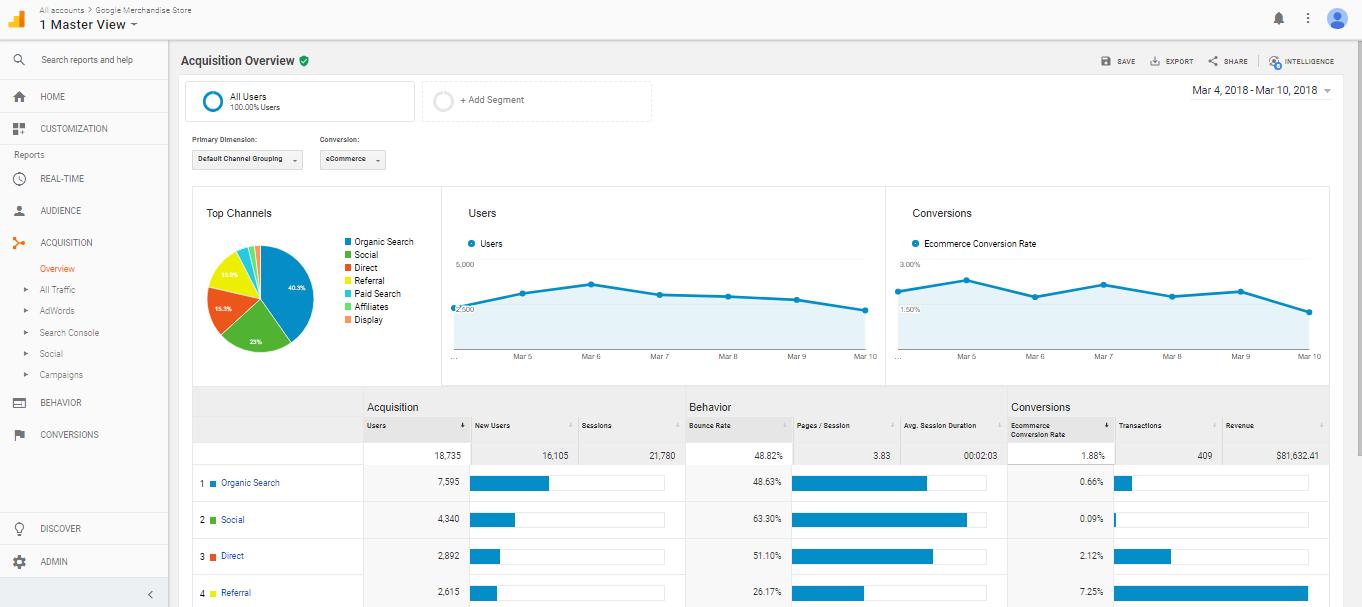 Comment utiliser Google Analytics pour améliorer son site ?